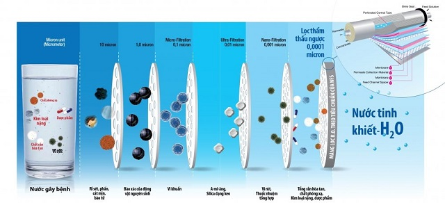 Cấu tạo của hệ thống lọc xử lý nước RO khá phức tạp với rất nhiều cấu kiện.