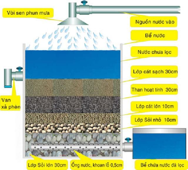 Xử lý nước giếng khoan với Cát vàng hạt to hoặc cát thạch anh