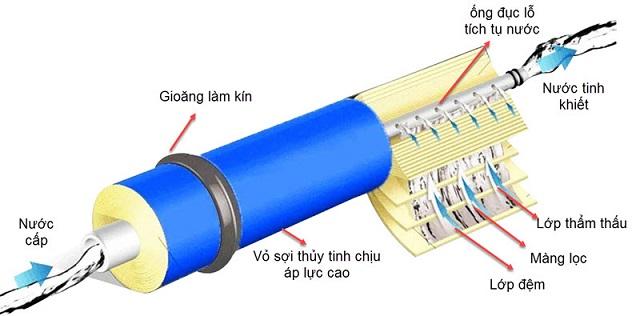 Nguyên lý hoạt động của màng lọc nước RO