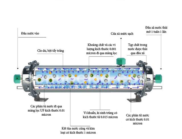 cấu tạo của màng lọc nước UF